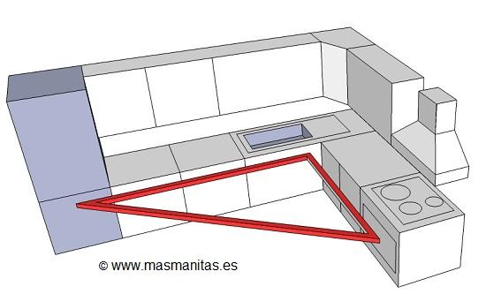 distribucion_cocina