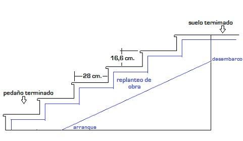 como hacer escalera hormigon